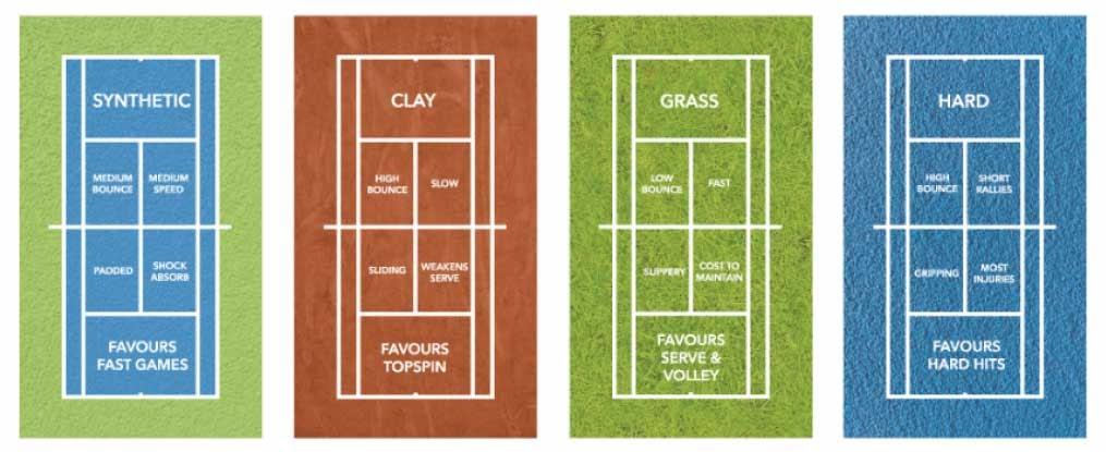 Тип поверхности в стратегии ставок на теннис