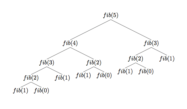 Как работает система Фибоначчи