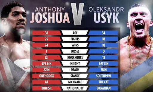 Джошуа против Усика, включая время начала и статистику.